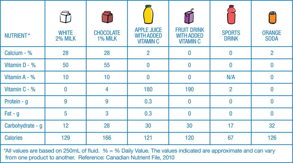 Better Nutrition for Proper Learning