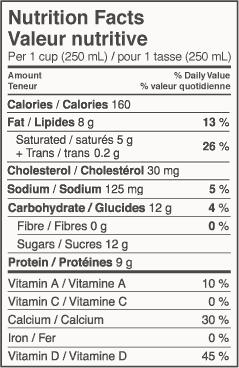 Is Chocolate Milk As Healthy As White Milk